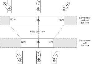 Dual-rate